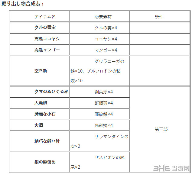 伊苏8物品合成表3
