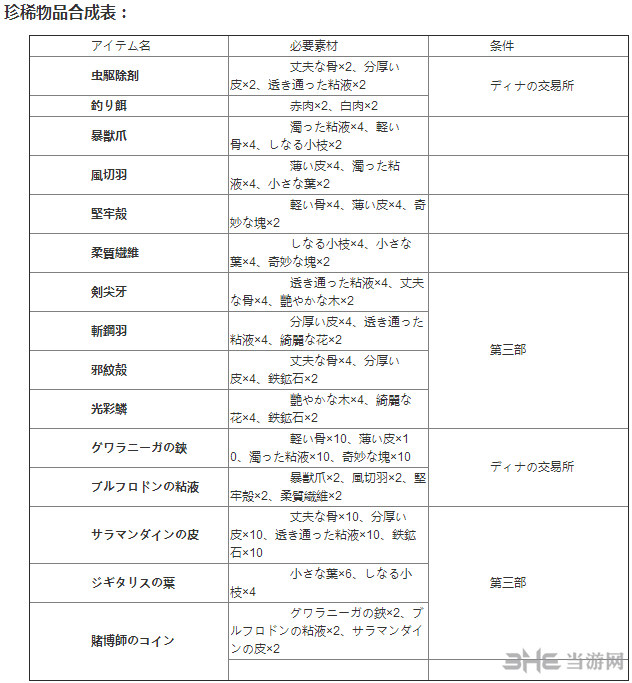 伊苏8物品合成表2