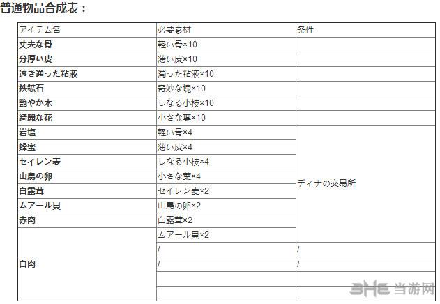 伊苏8物品合成表1