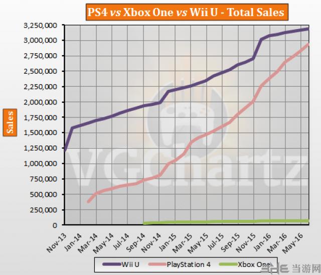 主机销售趋势图1
