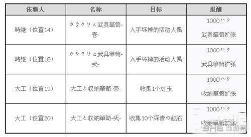 讨鬼传2仓库升级任务截图1