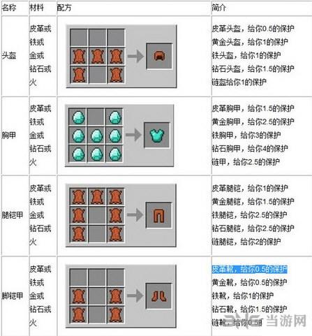我的世界盔甲的合成配方截图1