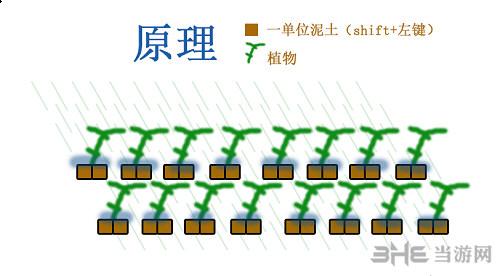 星界边境农场图解1