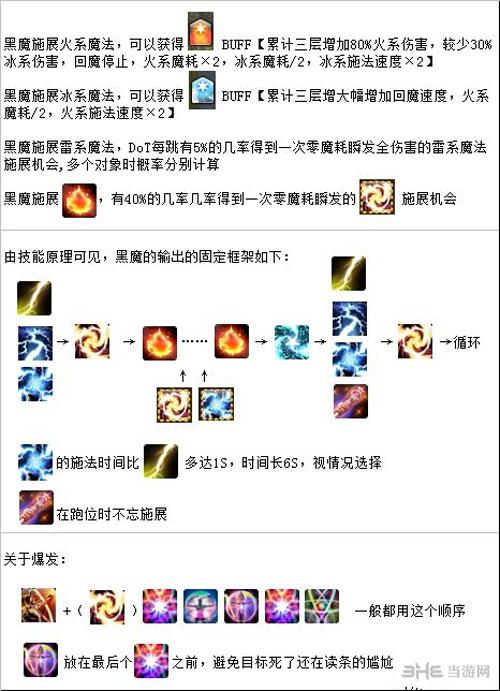 最终幻想14黑魔法师输出循环图1