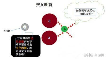 球球大作战交叉吐流程图1