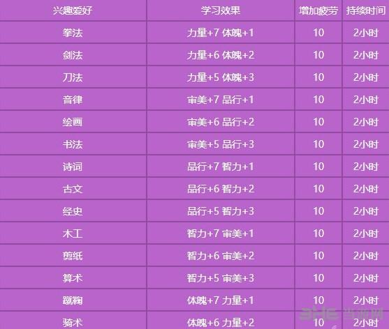 梦幻西游手游孩子100次兴趣学习截图2
