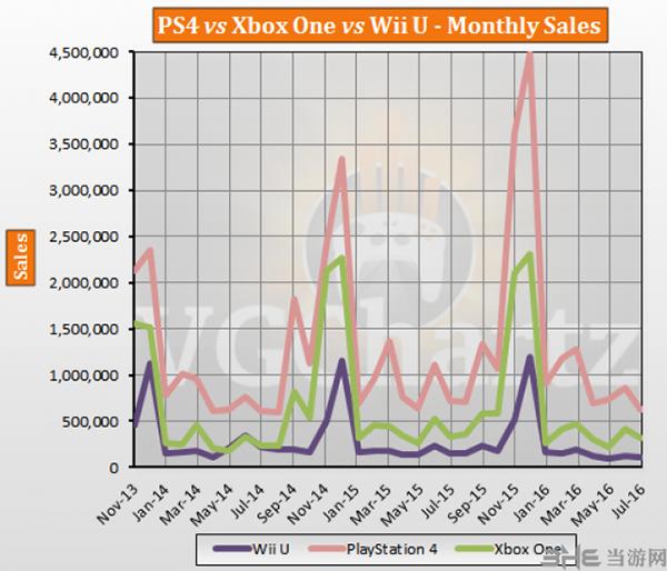 platform销量对比图2