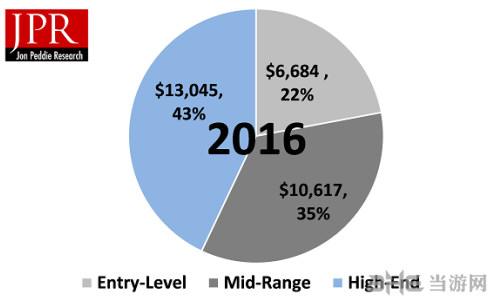 2016年PC游戏硬件市场图1