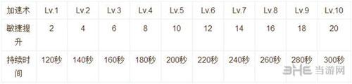 仙境传说RO手游技能说明截图4