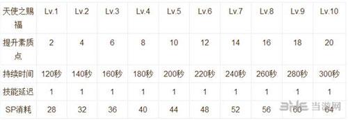 仙境传说RO手游技能说明截图3