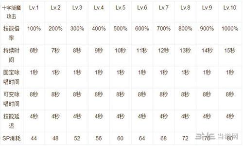 仙境传说RO手游技能说明截图11