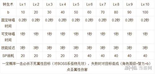 仙境传说RO手游技能说明截图10