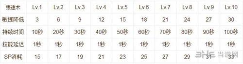仙境传说RO手游技能说明截图5
