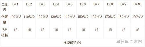 仙境传说ro手游弓箭手技能说明截图6