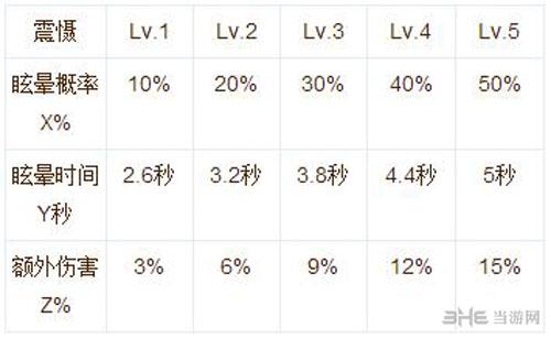 仙境传说ro手游神射手技能说明截图6