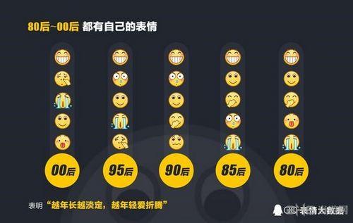 2016年QQ年度表情大数据图片5