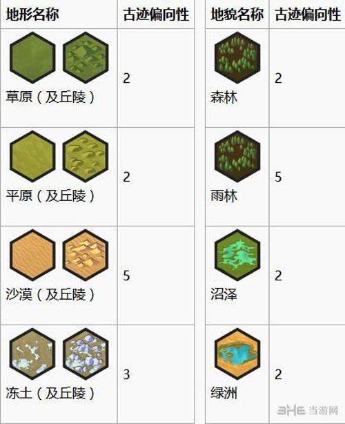 文明6画面截图7