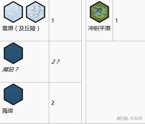 文明6画面截图8