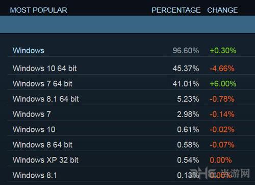 steam玩家统计图片1