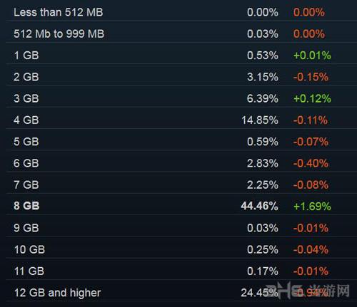 steam玩家统计图片2