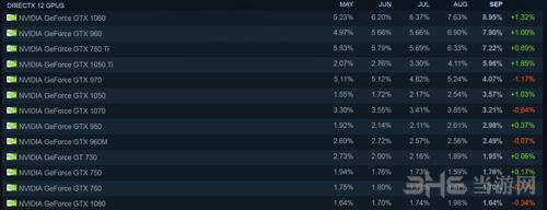 steam玩家统计图片3