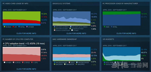 steam玩家统计图片6