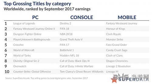 数字游戏收入榜单