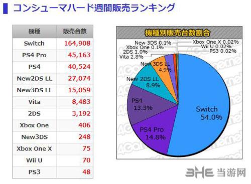 MC日本软硬件销量榜2