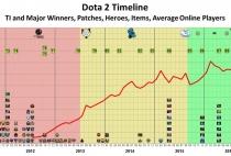 DOTA2时间线图