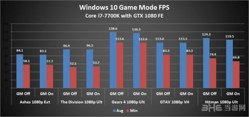 Windows10 gamemod测试图片2