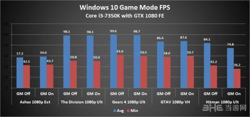 Windows10 gamemod测试图片3
