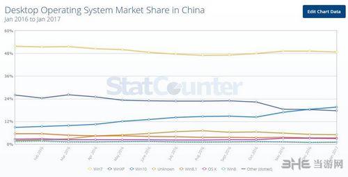 中国操作系统市场统计图1