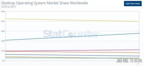 中国操作系统市场统计图3