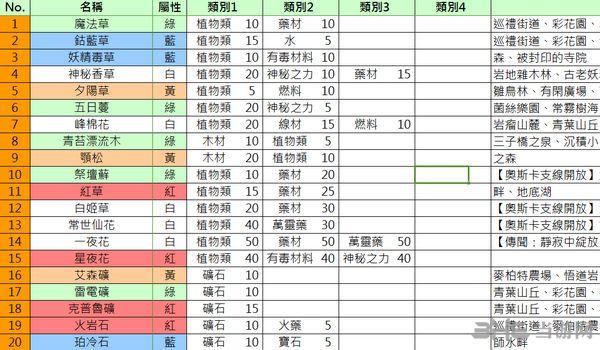 索菲工作室繁体中文Wiki攻略资料Excel版截图0