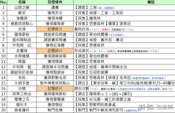 索菲工作室繁体中文Wiki攻略资料Excel版截图1