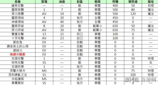 索菲工作室繁体中文Wiki攻略资料Excel版截图2