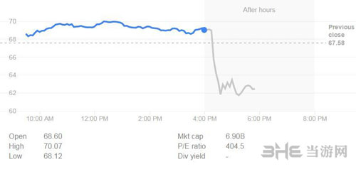 R星母公司股票价格图片