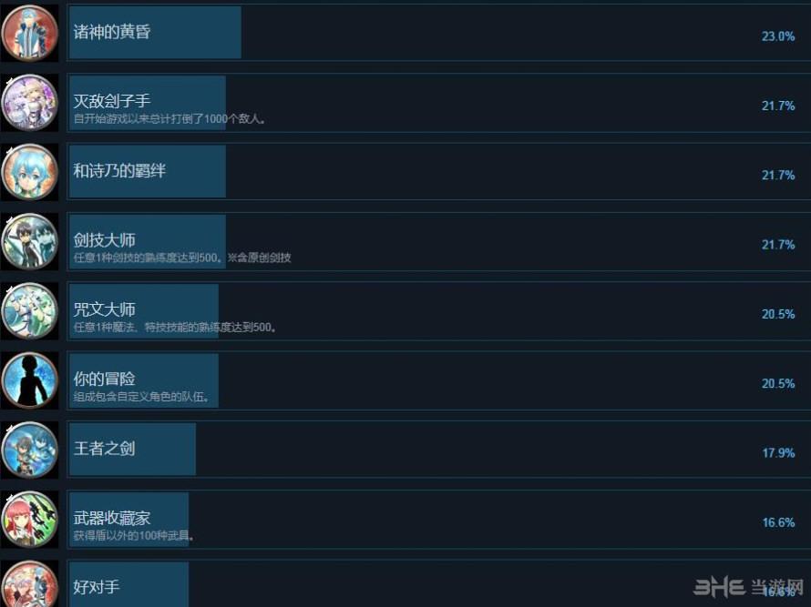 刀剑神域:失落之歌全成就截图3