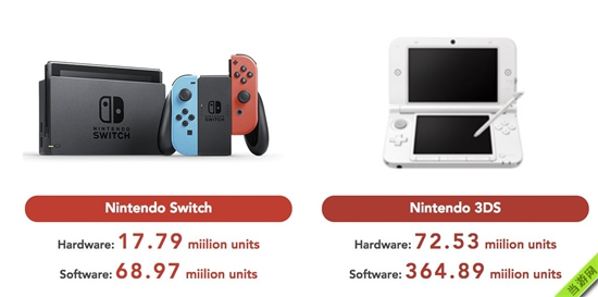 Switch主机与3DS掌机