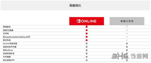 任天堂Switch会员福利2