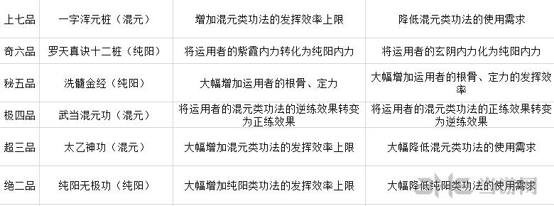 太吾绘卷武当派技能表1