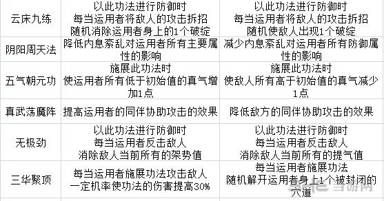 太吾绘卷武当派技能表2