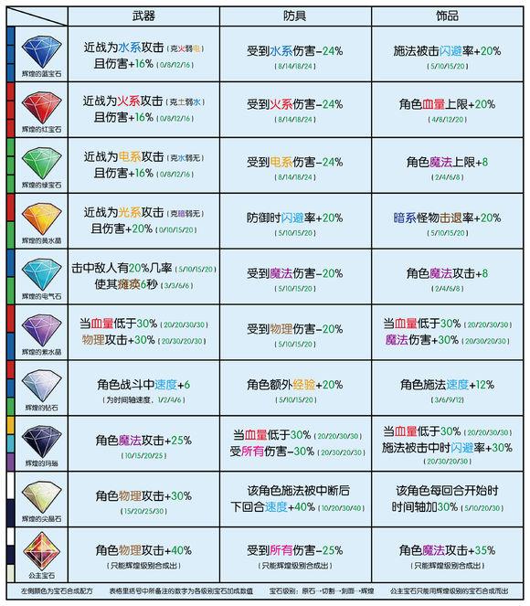 光之子宝石配方效用表