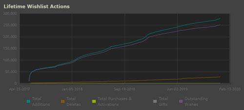 《最后一夜》Steam愿望单添加趋势