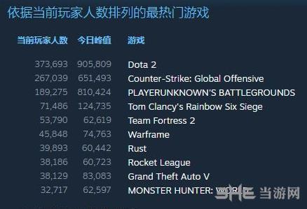 dota2登顶热门游戏截图