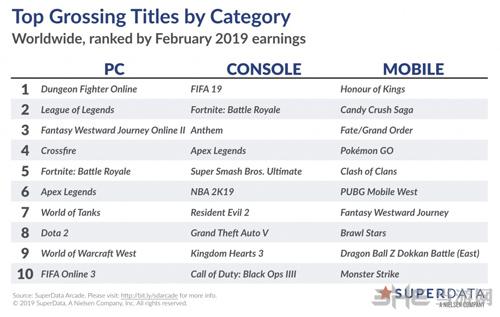 各平台游戏2月份收入榜单