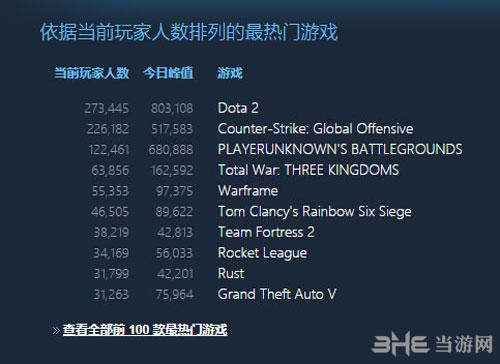 Steam在线玩家统计