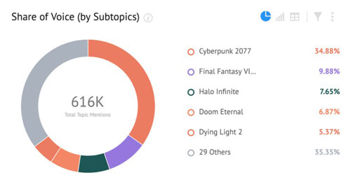 E3讨论度最高的游戏