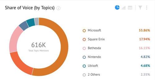 E3讨论度最高的游戏3