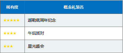 FGO国服三周年卡池日替召唤表6